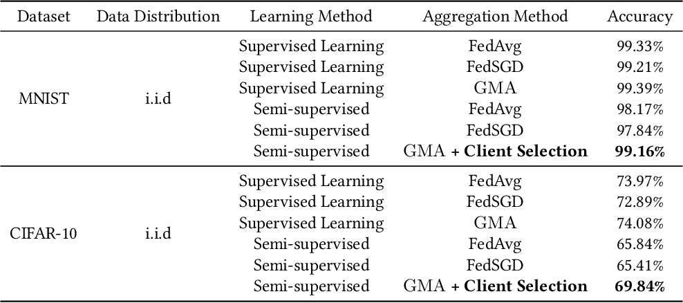 Figure 2 for RC-SSFL: Towards Robust and Communication-efficient Semi-supervised Federated Learning System