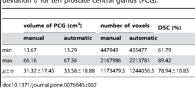 Figure 4 for PCG-Cut: Graph Driven Segmentation of the Prostate Central Gland