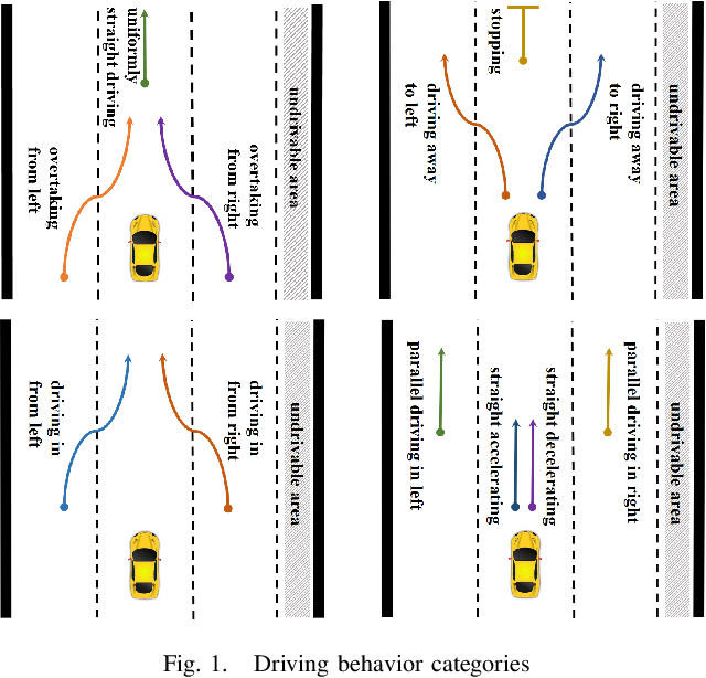 Figure 1 for A Driving Behavior Recognition Model with Bi-LSTM and Multi-Scale CNN