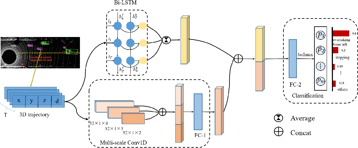 Figure 2 for A Driving Behavior Recognition Model with Bi-LSTM and Multi-Scale CNN