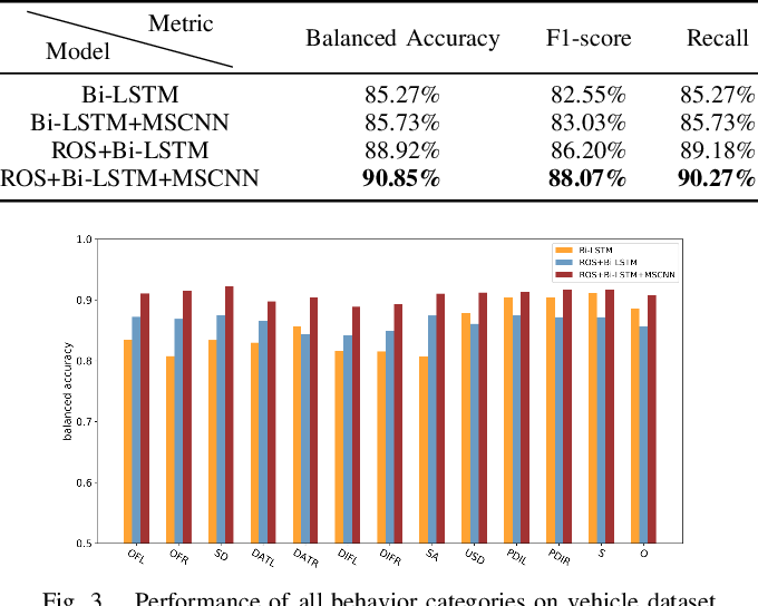 Figure 3 for A Driving Behavior Recognition Model with Bi-LSTM and Multi-Scale CNN