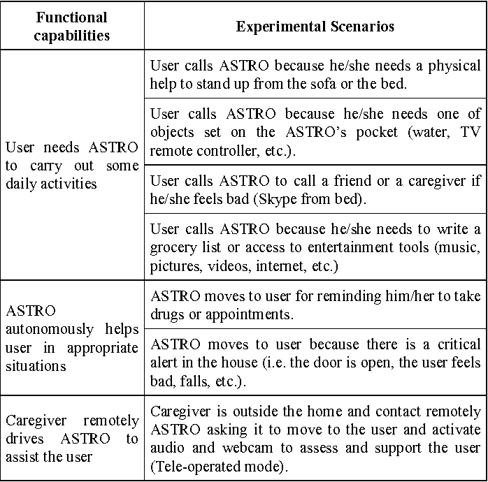 On the design, development and experimentation of the ASTRO