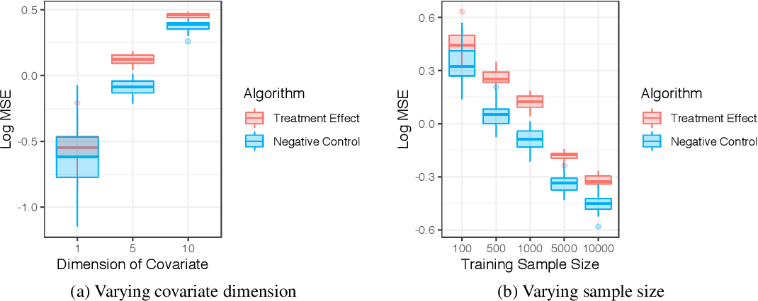 Figure 2 for Kernel Methods for Unobserved Confounding: Negative Controls, Proxies, and Instruments
