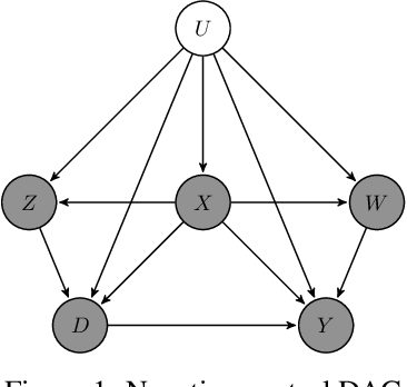 Figure 1 for Kernel Methods for Unobserved Confounding: Negative Controls, Proxies, and Instruments