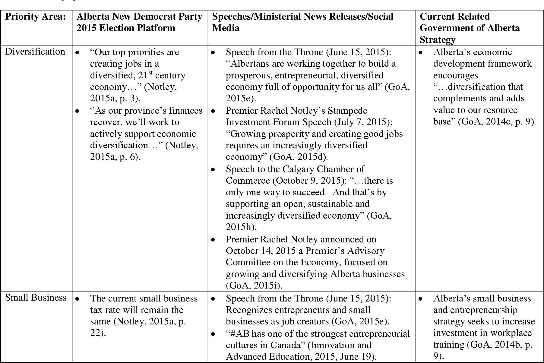 PDF] Aligning Canada-Alberta job grant usage with Government