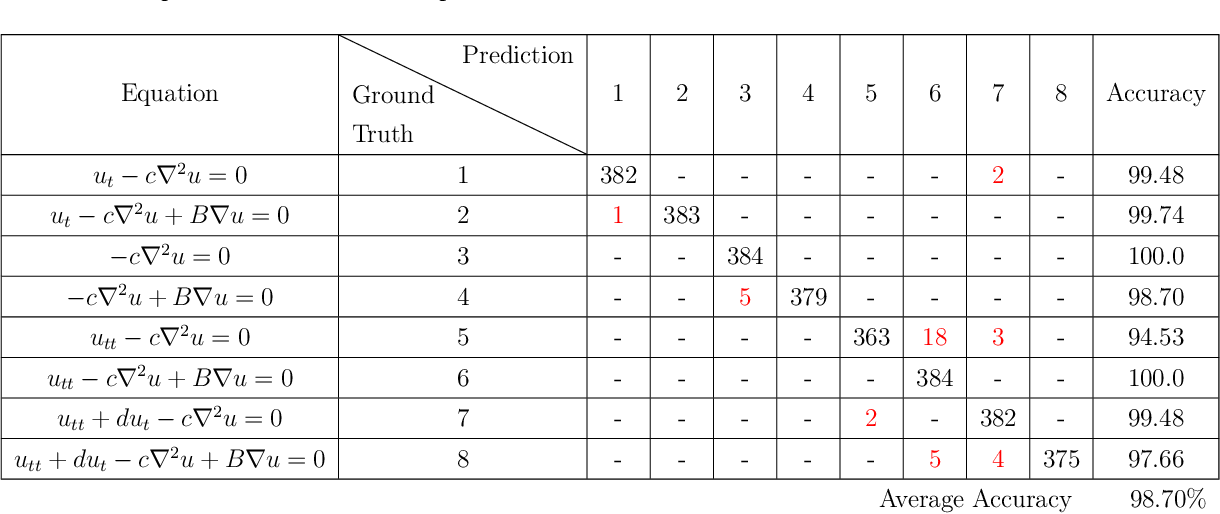 Figure 4 for Data-driven Identification of 2D Partial Differential Equations using extracted physical features
