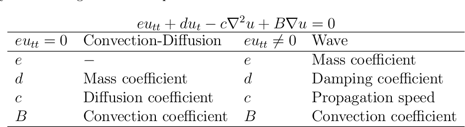 Figure 1 for Data-driven Identification of 2D Partial Differential Equations using extracted physical features