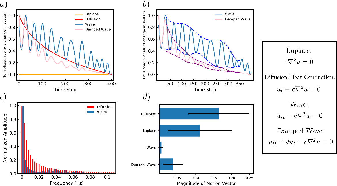 Figure 2 for Data-driven Identification of 2D Partial Differential Equations using extracted physical features