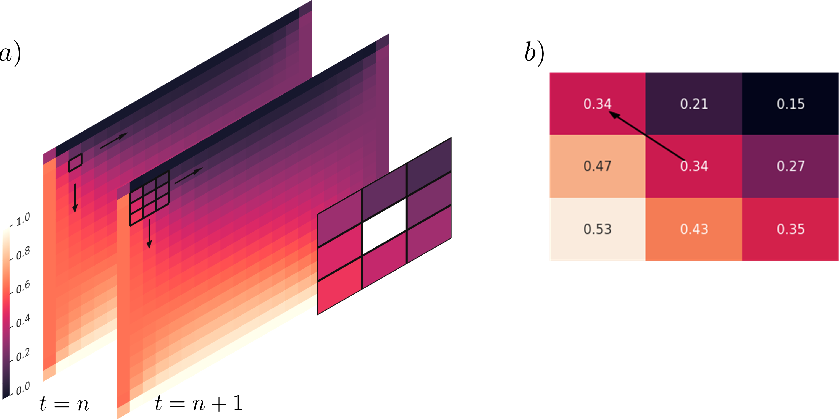 Figure 3 for Data-driven Identification of 2D Partial Differential Equations using extracted physical features