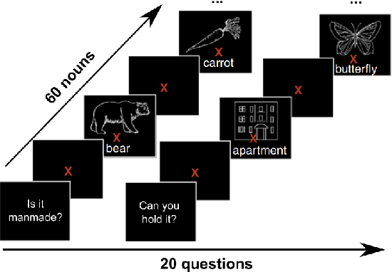Figure 1 for Modeling Task Effects on Meaning Representation in the Brain via Zero-Shot MEG Prediction