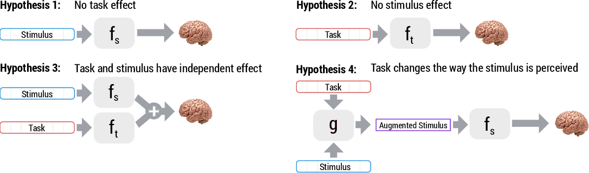 Figure 4 for Modeling Task Effects on Meaning Representation in the Brain via Zero-Shot MEG Prediction