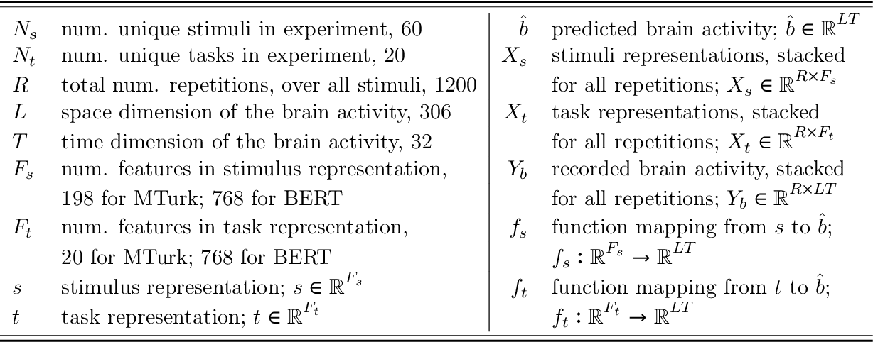 Figure 2 for Modeling Task Effects on Meaning Representation in the Brain via Zero-Shot MEG Prediction