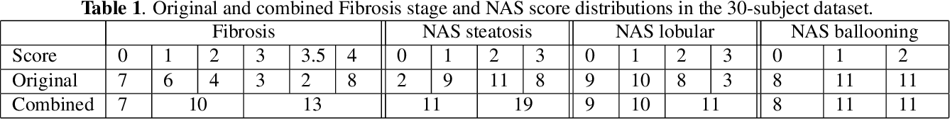 Figure 2 for Liver Fibrosis and NAS scoring from CT images using self-supervised learning and texture encoding