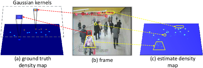 Figure 1 for Dynamic Region Division for Adaptive Learning Pedestrian Counting
