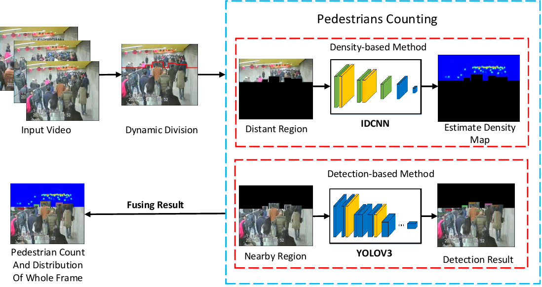 Figure 3 for Dynamic Region Division for Adaptive Learning Pedestrian Counting