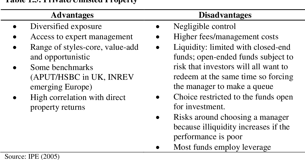 PDF] The Malaysian REIT development and their role in a
