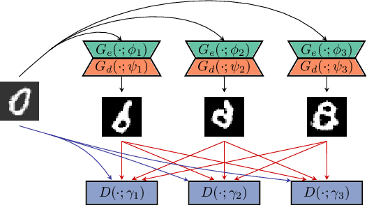 Figure 1 for GAN Ensemble for Anomaly Detection