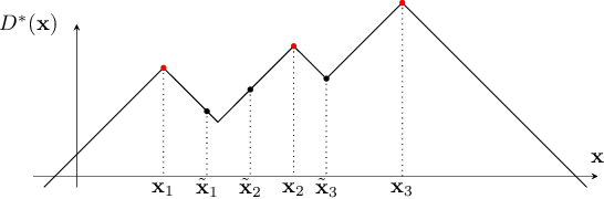 Figure 3 for GAN Ensemble for Anomaly Detection
