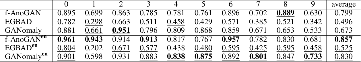 Figure 2 for GAN Ensemble for Anomaly Detection