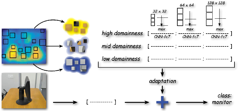 Figure 4 for Learning the Roots of Visual Domain Shift