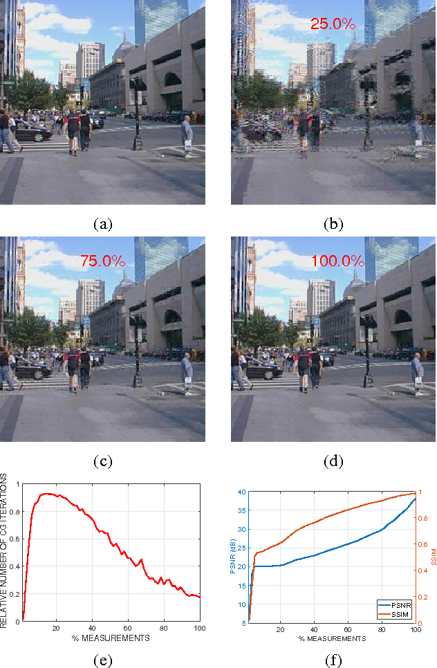 Figure 1 for Online Reweighted Least Squares Algorithm for Sparse Recovery and Application to Short-Wave Infrared Imaging