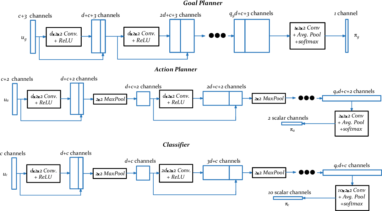 Figure 2 for A Layered Architecture for Active Perception: Image Classification using Deep Reinforcement Learning