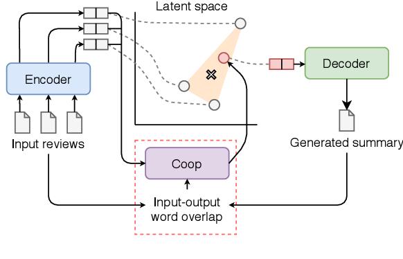 Figure 1 for Convex Aggregation for Opinion Summarization