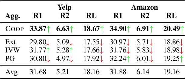 Figure 4 for Convex Aggregation for Opinion Summarization