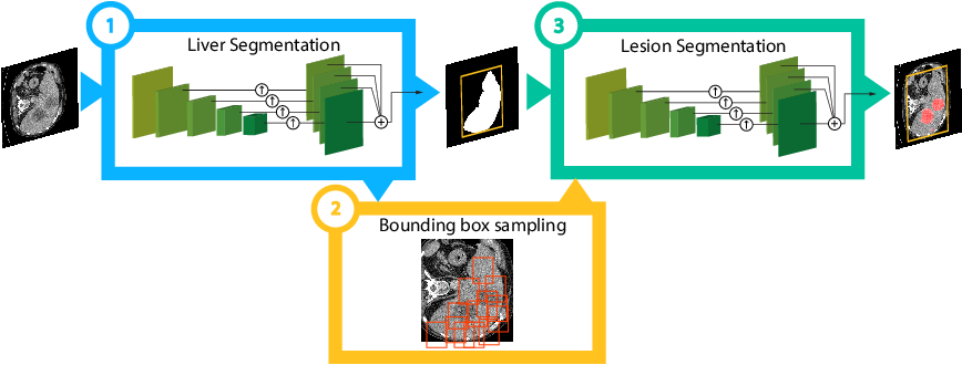 Figure 1 for Detection-aided liver lesion segmentation using deep learning
