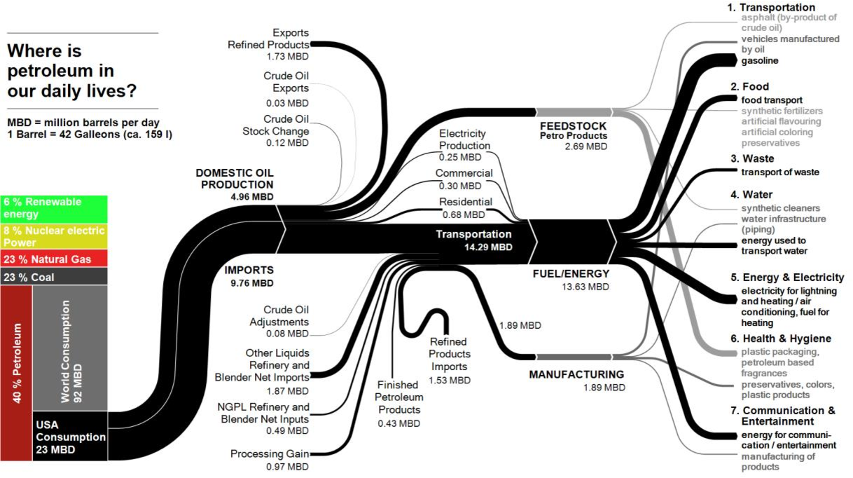 Sankey-Diagram-based insights into the hydrogen economy of today