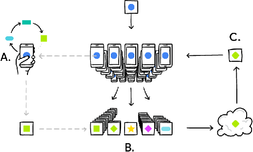 Figure 3 for Federated Learning for Mobile Keyboard Prediction