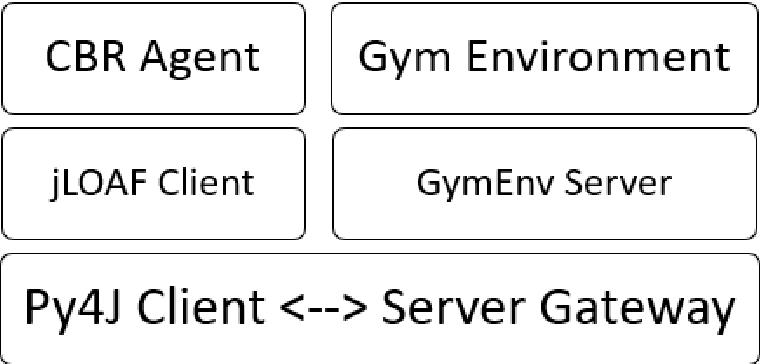 Figure 1 for Behavior Cloning in OpenAI using Case Based Reasoning