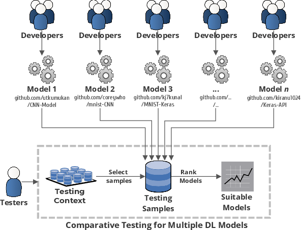 Figure 1 for Measuring Discrimination to Boost Comparative Testing for Multiple Deep Learning Models
