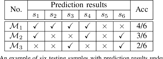 Figure 3 for Measuring Discrimination to Boost Comparative Testing for Multiple Deep Learning Models