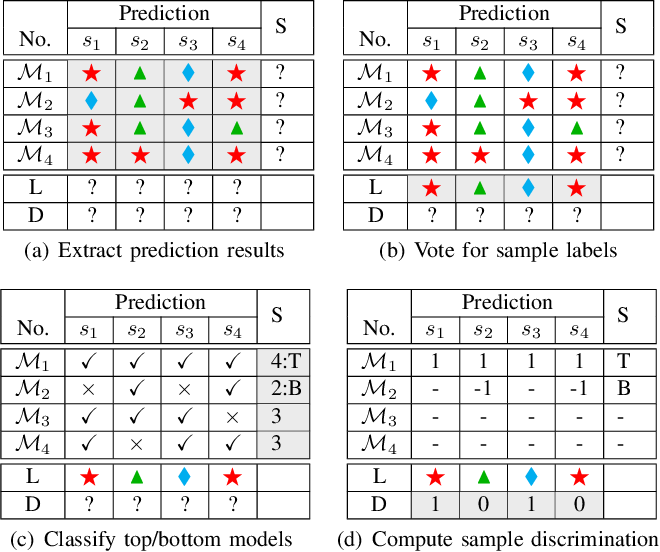 Figure 4 for Measuring Discrimination to Boost Comparative Testing for Multiple Deep Learning Models