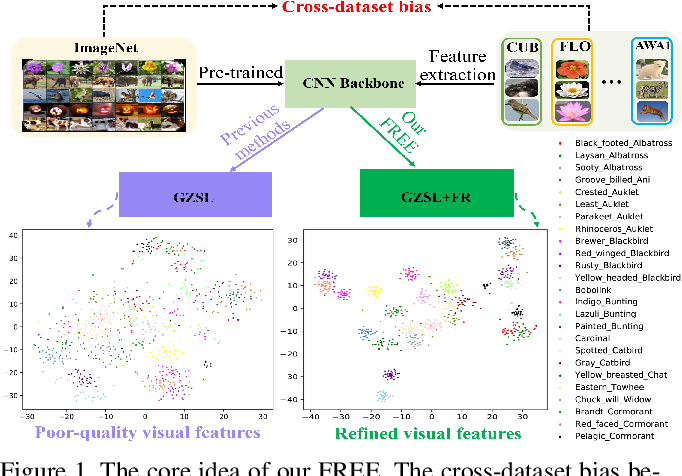 Figure 1 for FREE: Feature Refinement for Generalized Zero-Shot Learning
