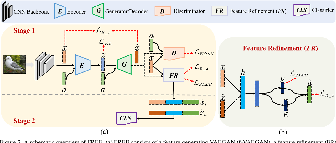 Figure 3 for FREE: Feature Refinement for Generalized Zero-Shot Learning