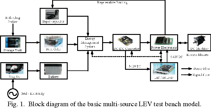 Figure 1 From Test Bench Model And Algorithms For Multi Sources