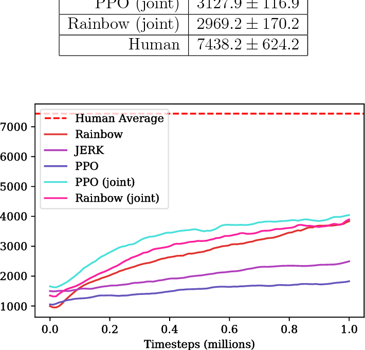 Figure 4 for Gotta Learn Fast: A New Benchmark for Generalization in RL