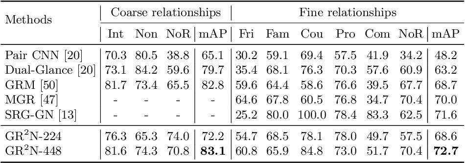 Figure 3 for Graph-Based Social Relation Reasoning