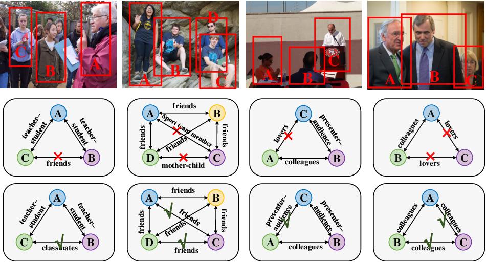 Figure 4 for Graph-Based Social Relation Reasoning