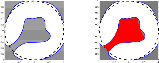 Figure 1 for Semidefinite Outer Approximation of the Backward Reachable Set of Discrete-time Autonomous Polynomial Systems