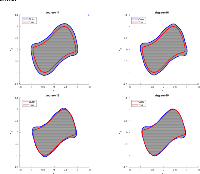 Figure 3 for Semidefinite Outer Approximation of the Backward Reachable Set of Discrete-time Autonomous Polynomial Systems