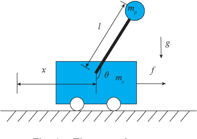 Figure 4 for Semidefinite Outer Approximation of the Backward Reachable Set of Discrete-time Autonomous Polynomial Systems