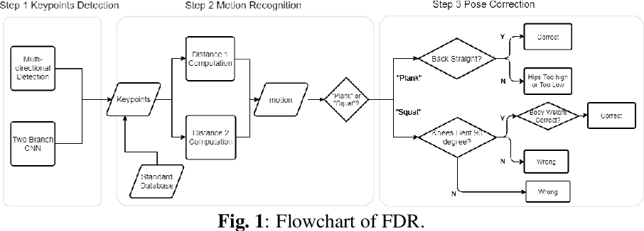 Figure 1 for Fitness Done Right: a Real-time Intelligent Personal Trainer for Exercise Correction
