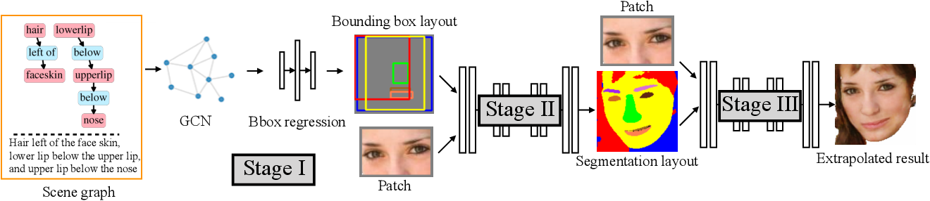 Figure 3 for Controllable and Progressive Image Extrapolation