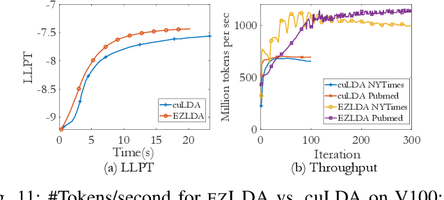 Figure 3 for EZLDA: Efficient and Scalable LDA on GPUs