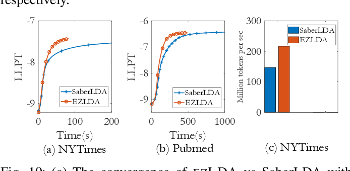 Figure 2 for EZLDA: Efficient and Scalable LDA on GPUs