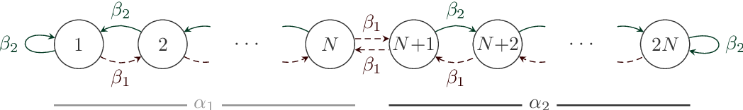 Figure 1 for The Weighted Tsetlin Machine: Compressed Representations with Weighted Clauses
