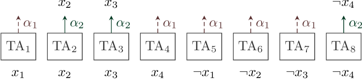 Figure 3 for The Weighted Tsetlin Machine: Compressed Representations with Weighted Clauses